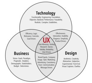 UX design for business